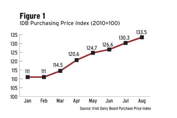 August milk returns hit 46 c/l 12 September 2013 Premium