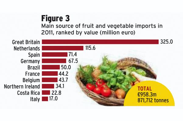 Almost €5bn of food imported to Ireland last year 30 March