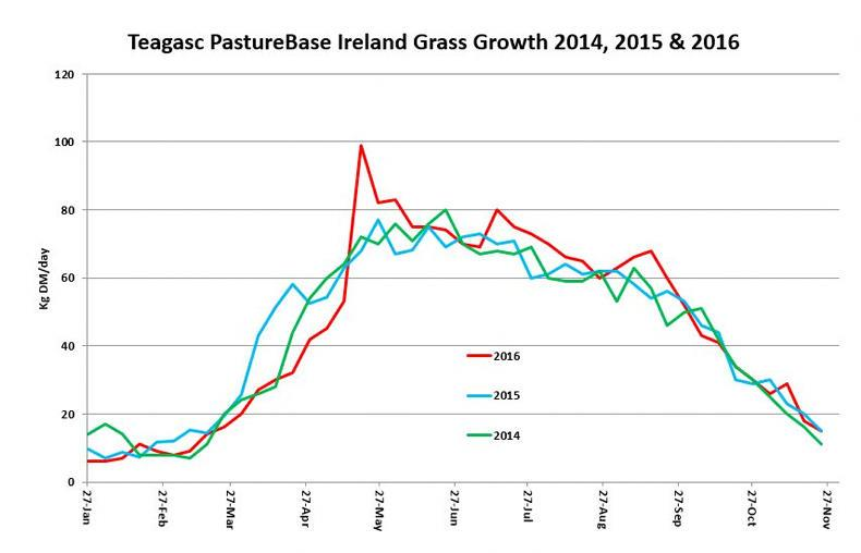 Grass growth in 2014, 2015 and 2016
