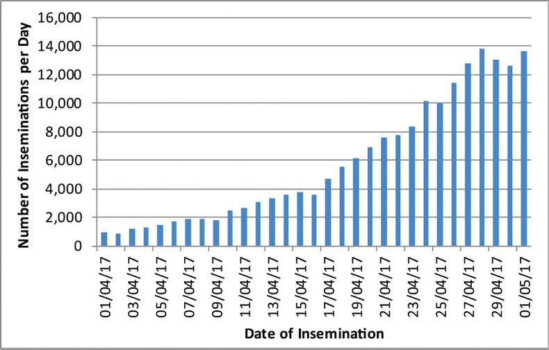 Figure 1. Trends in number of inseminations per day, for technicians on AI handhelds linked to the ICBF database.