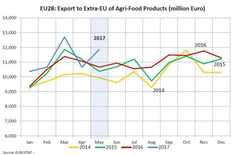 Graph: EU agri-food exports bounced in May